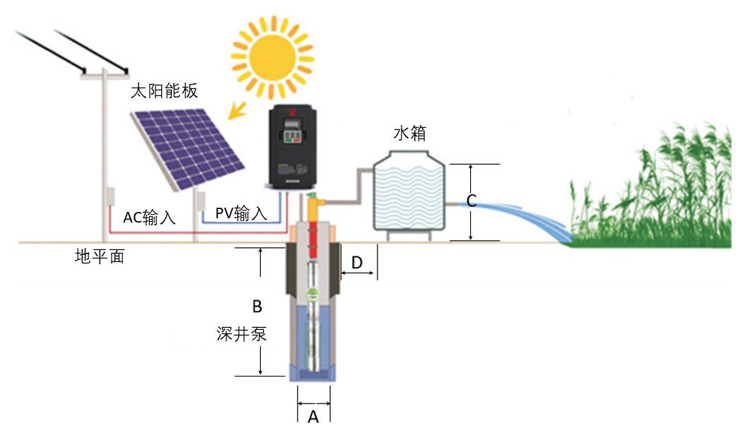 Solar Pumps, Solar Water Pump System, DC Water Pump, Water Pump, Pump